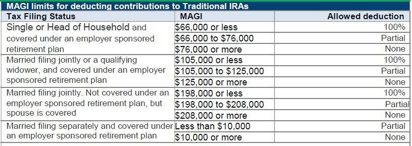 MAGI Limit for Deducting IRA Contributions
